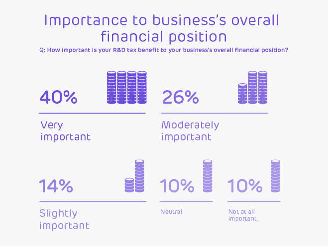 Importance to business financial position