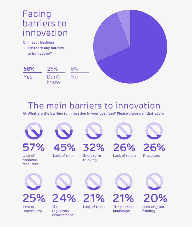 Main barriers to innovation