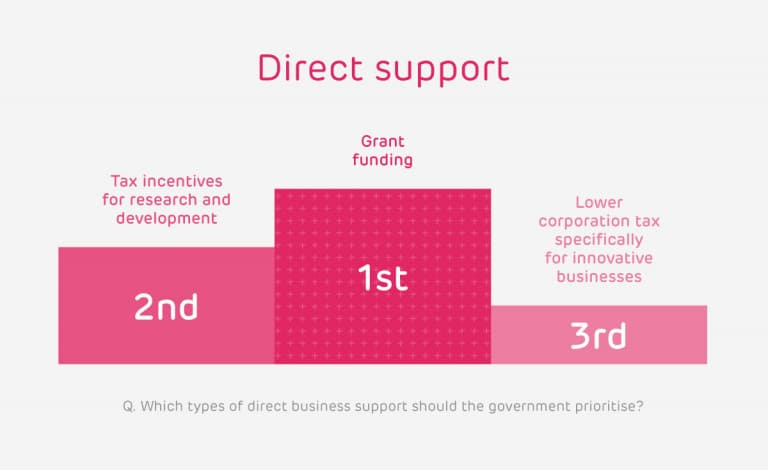 Direct support for business industrial strategy stats