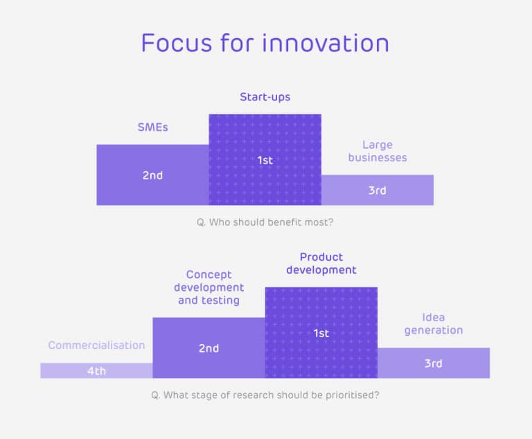 Who should benefit from innovation investment