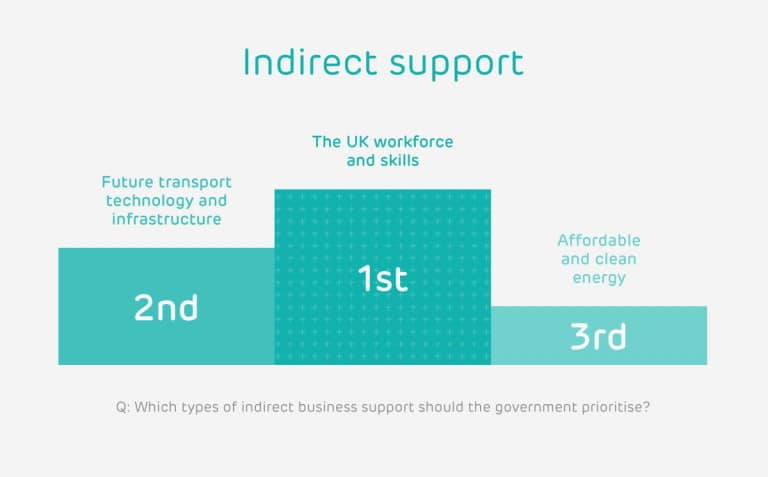 Indirect support for business industrial strategy stats
