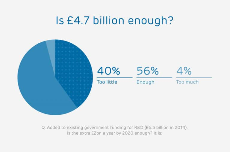 Impact of extra £4.7bn for innovation