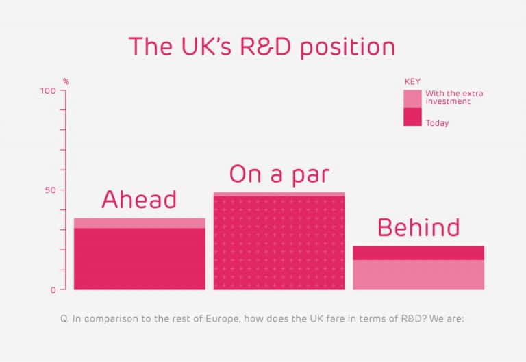 UK R&D position compared to Europe