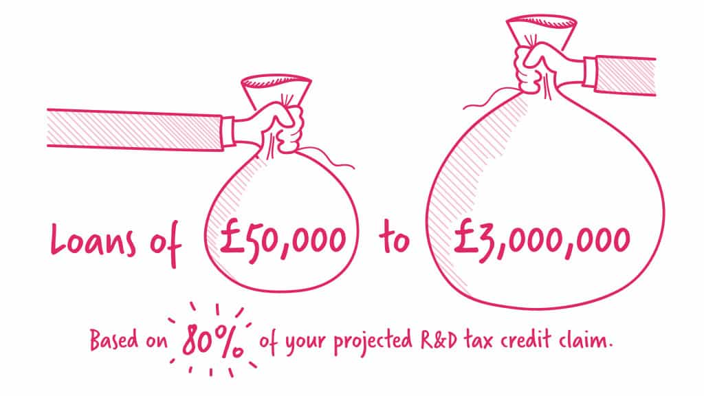 Bridging loans of £50,000 to £3,000,000, based on 80% of your projected R&D tax credit claim - illustration
