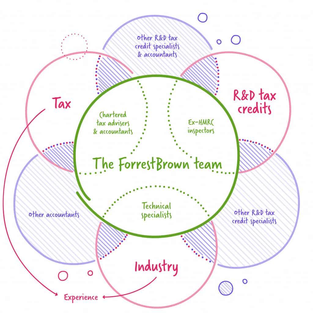 How to choose an R&D tax credit adviser diagram