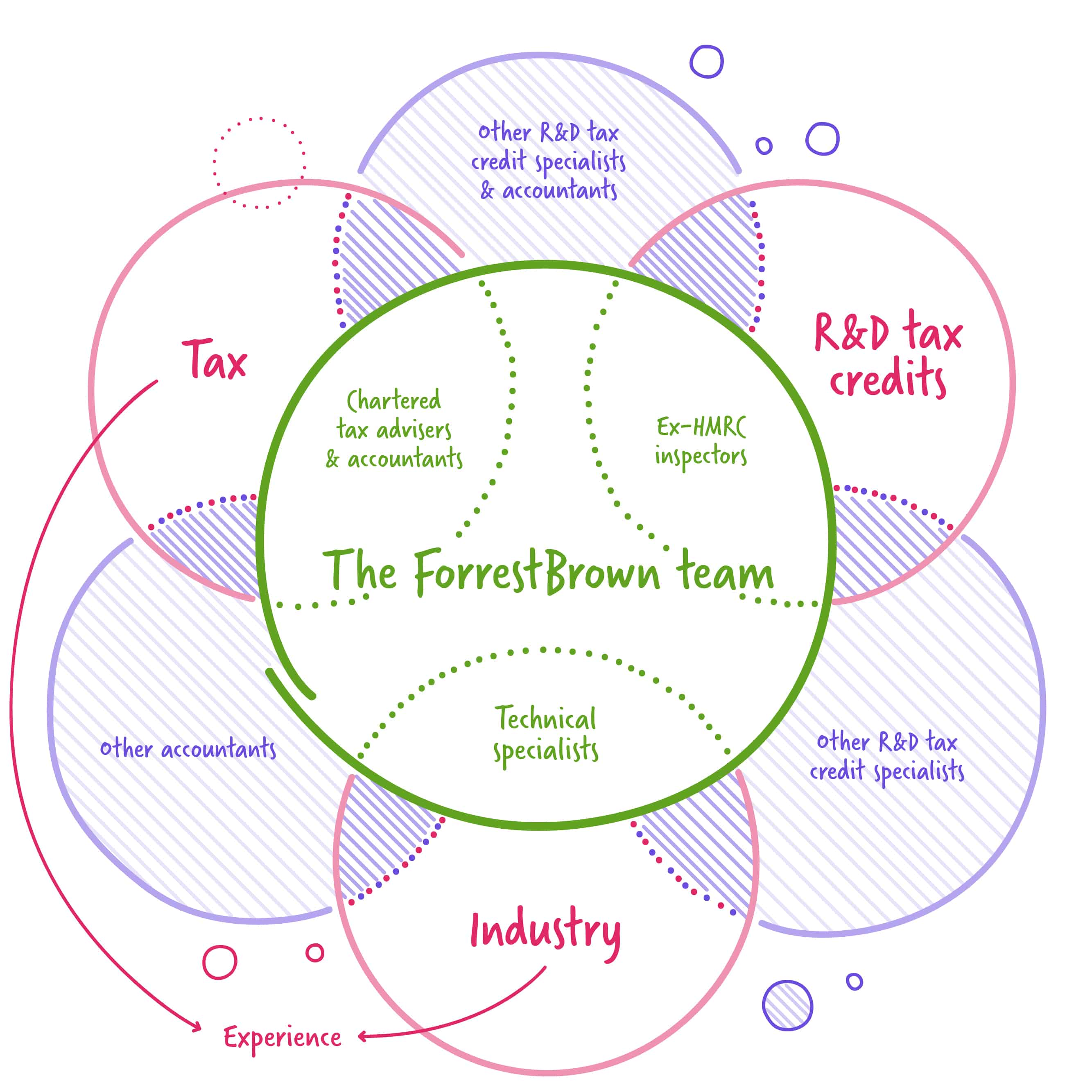 how to choose an R&D tax credit provider