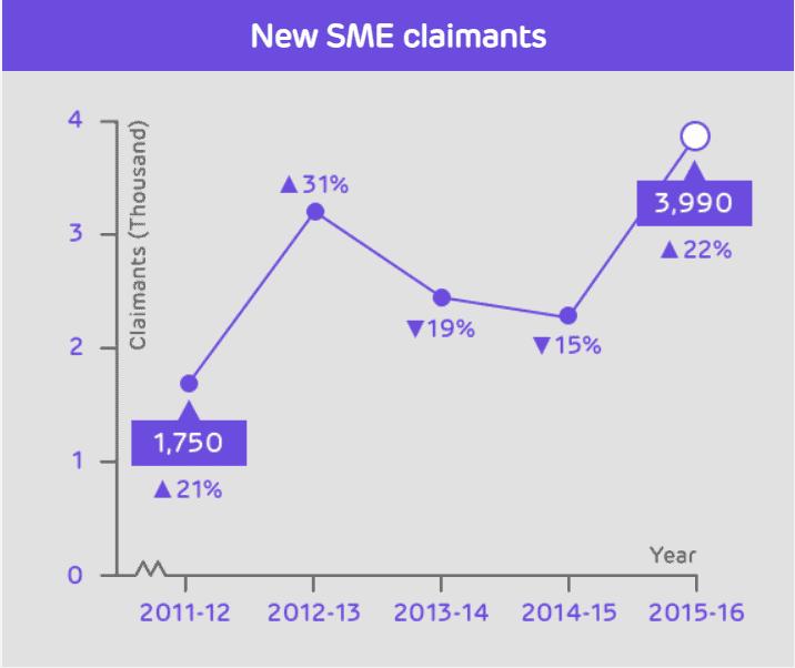 HMRC R&D tax credit statistics 2017 - new claimants
