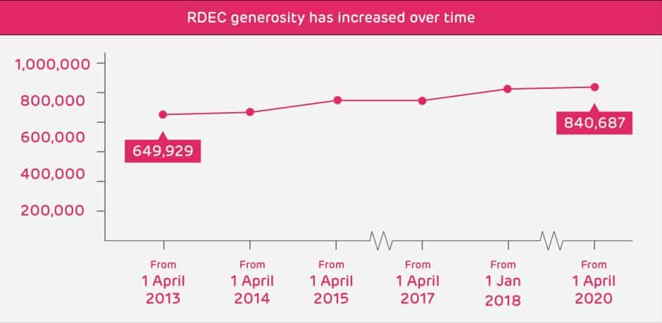 Graph showing the growth of RDEC value over time - Autumn Budget 2017