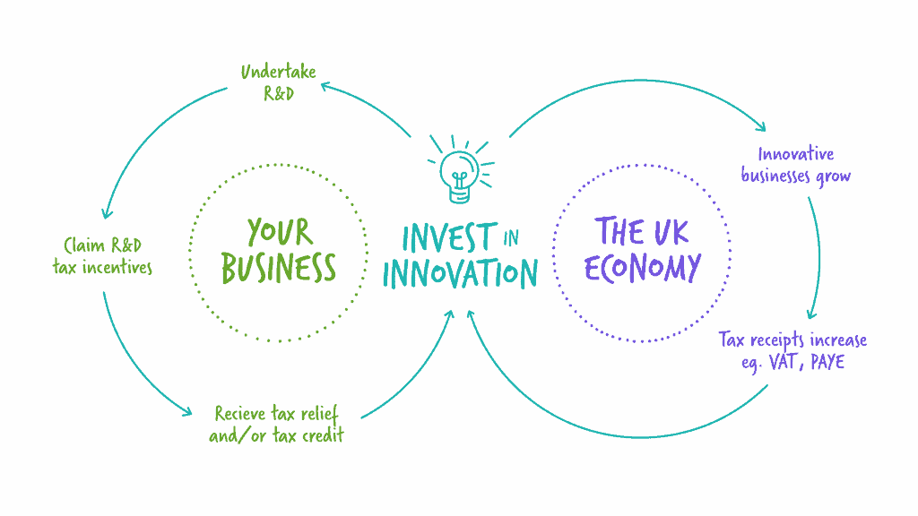 Virtuous circle of innovation
