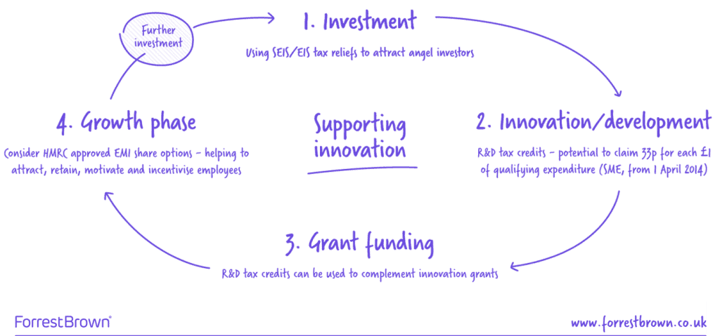 Entrepreneurial funding cycle diagram - the virtuous circle of innovation