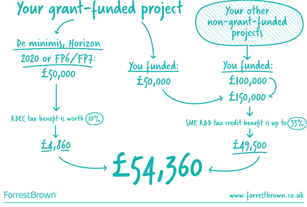 Grants and R&D tax credits diagram example of best way to maximise funding