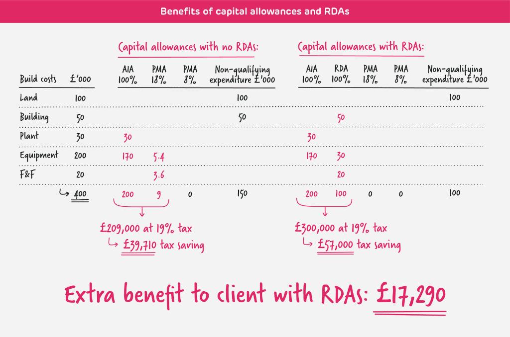 Benefits of capital allowances