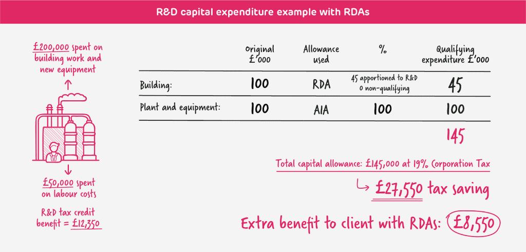 R&D cap ex example with RDAs