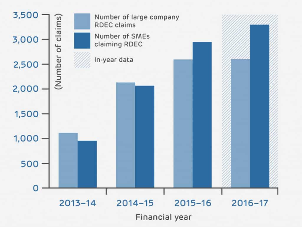 RDEC trends - RDEC claims by type of company over time