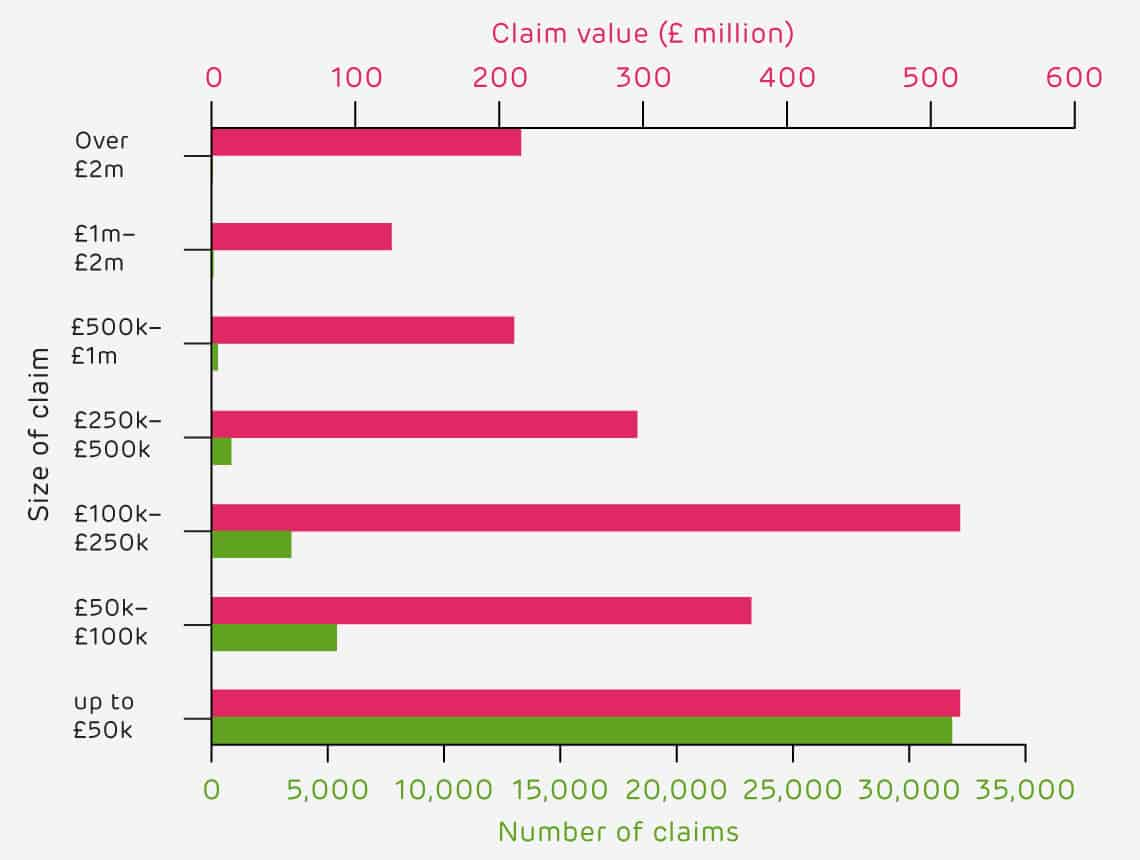 Breakdown of SME claims by size