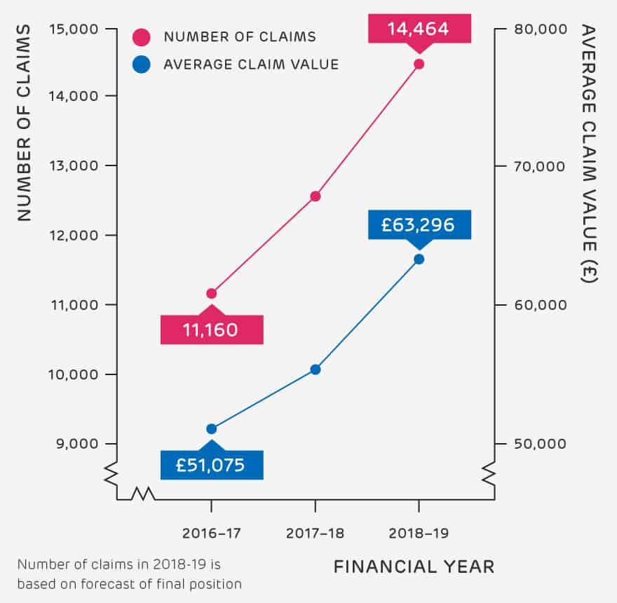 ICT R&D tax credits trends - HMRC R&D tax credit statistics 2020