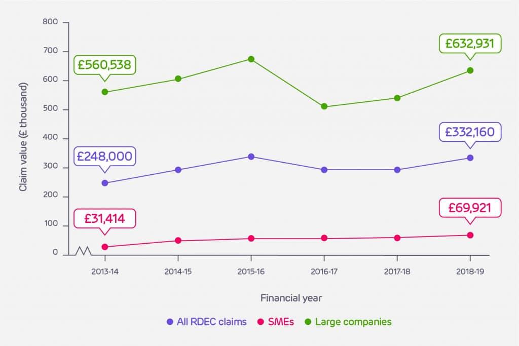 Average RDEC claim value over time